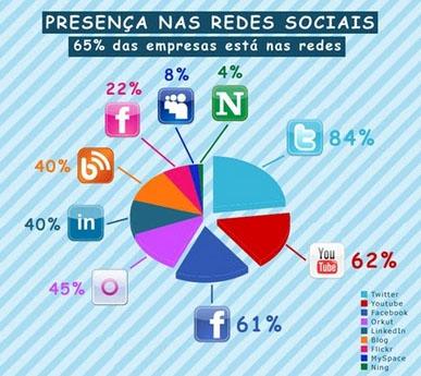 Redes sociais Brasil demonstram a eficiência de sites mobile