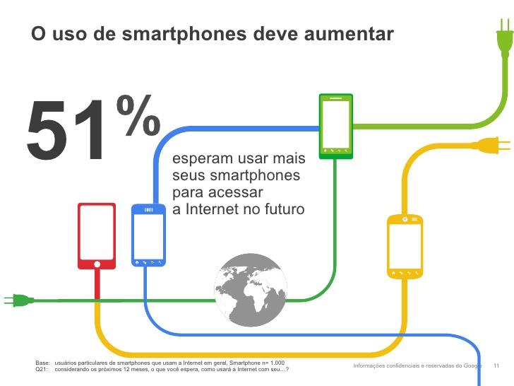 Relatório Google sobre uso de smartphones